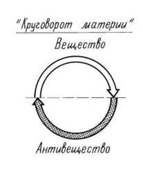 Материя в Природе осуществляет круговорот. Вещество периодически переходит в антивещество, а антивещество – в вещество