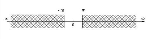 Ось энергий. Заштрихованные участки соответствуют тем значениям энергии, которые может иметь релятивистская частица массой покоя m.