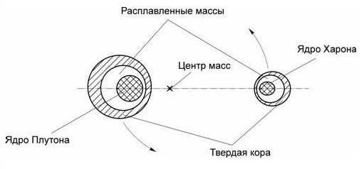 Плутон и Харон представляют собой двойную планетную систему