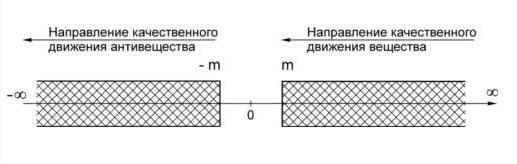 Условием существования частицы (Материи) является ее переход с более высокого энергетического состояния в более низкое энергетическое состояние