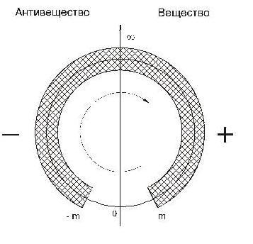 В связи с тем, что направление качественного движения Материи в областях положительных и отрицательных энергий совпадает, энергетическую ось можно превратить в энергетическое кольцо