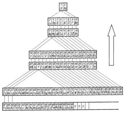 Периодическая система химических элементов Д.И.Менделеева (пирамидальная форма). Стрелкой указано направление качественного изменения (движения) вещества