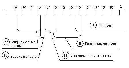 16. Шкала электромагнитных излучений (область вещества)