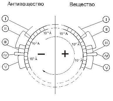 Круговорот Материи, осуществляемый на уровне электромагнитных излучений. Стрелкой указано направление качественного движения Материи