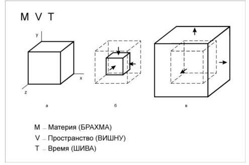 Взаимосвязь материи, пространства и времени. Выделяем пространством в виде куба некоторое количество материи (а). С течением времени материя либо сжимается (б), либо расширяется (в)