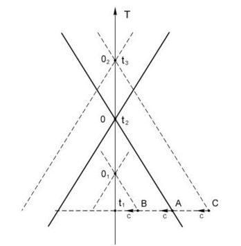 События А и В, произошедшие в момент времени t1 влияют на событие 0(t2), а событие С – не влияет
