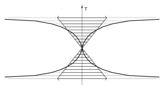 Последовательно надстроенные в различных Мирах «Световые конусы». Они позволяют выявить закономерность увеличения скорости взаимодействия в зависимости от плотности Материи