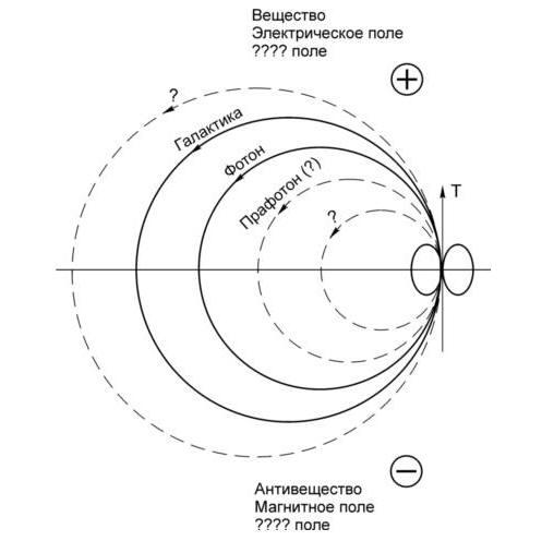 Отражение закона о Круговороте Материи, проявляющегося в различных Структурных Единицах Космоса