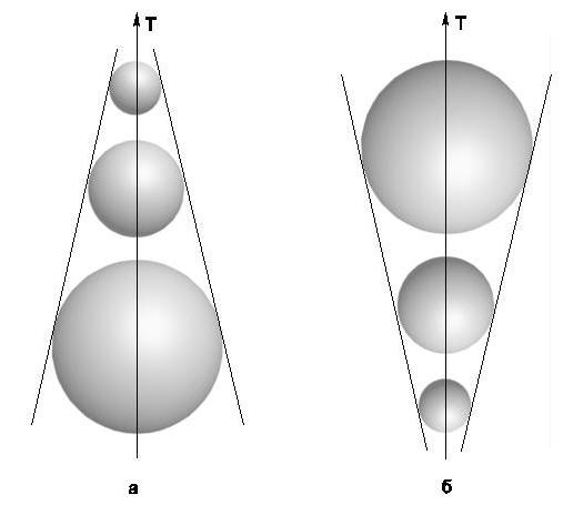 Помещенная на оси времени сфера из Материи, обладающей свойством сжиматься, образовывает сужающийся конус (а), а сфера из Материи, стремящейся к расширению, образовывает расширяющийся конус (б)