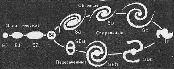 Камертонная классификация галактик, предложенная Э.Хабблом