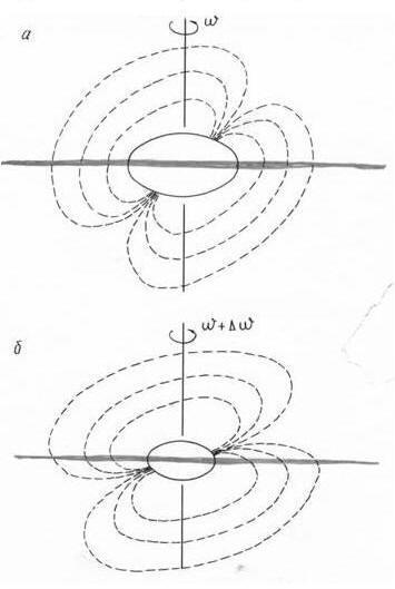 По мере уплотнения центрального тела туманности угловая скорость его вращения увеличивается