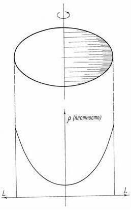 В колыбели галактики Материя наиболее плотна у наружной поверхности в районе экватора