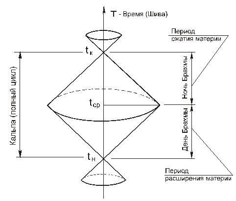 Принципиальная модель движения Материи