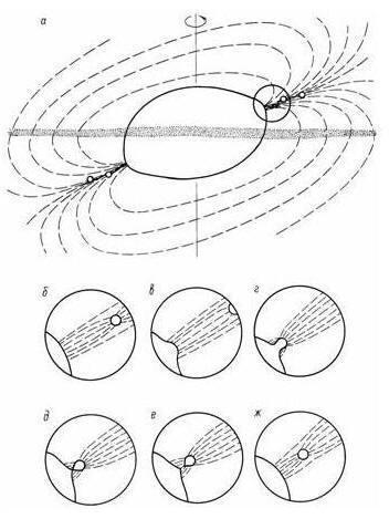 С увеличением скорости вращения колыбели центробежные силы ....