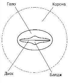 Схематическое строение галактик