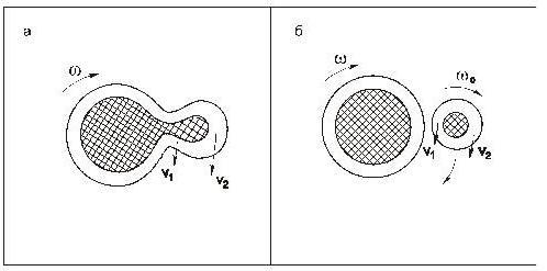 Поднявшиеся массы Материи имеют различную линейную скорость движения