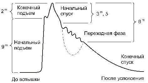 Схема колебаний блеска
