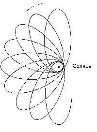 Процессирующая орбита