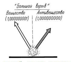 теории Большого Взрыва