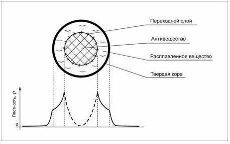 Внутри планеты находится ядро, состоящее из антивещества