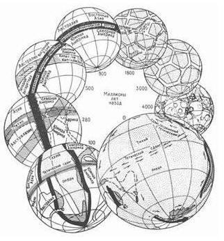 Рис.77. «Стилизованная диаграмма эволюции Земли». /3.344/