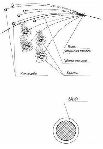 Момент распада планеты на крупные астероиды и кометы