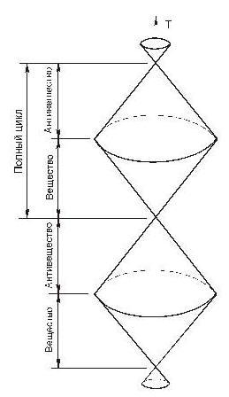 Принципиальная модель движения материи в пространстве-времени