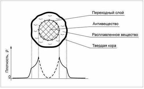 Принципиальное строение кометы